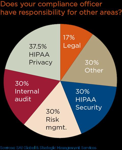 Survey: Healthcare compliance officers' roles expanding | Article