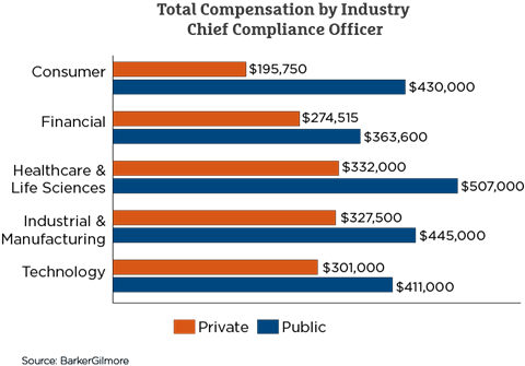 CCO salary benchmark reports | Article | Compliance Week