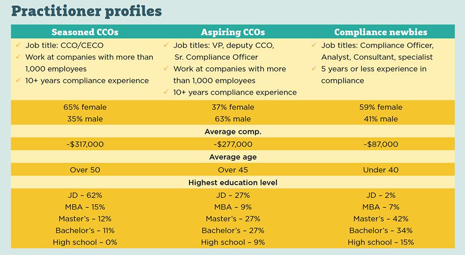 Graphic: Practitioner profiles