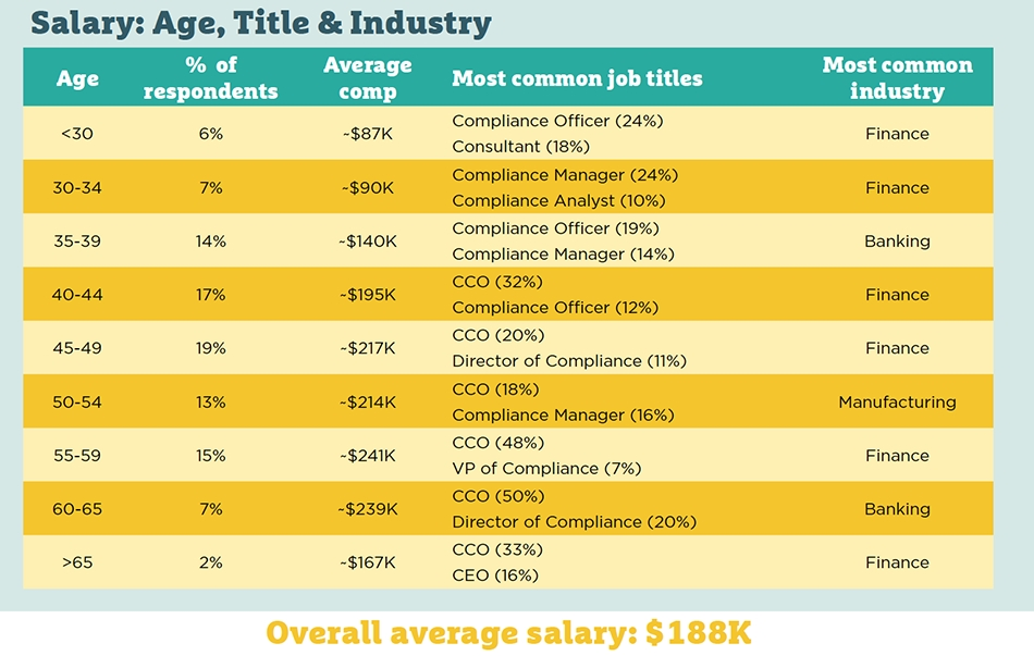 Graphic: Average salary by variables